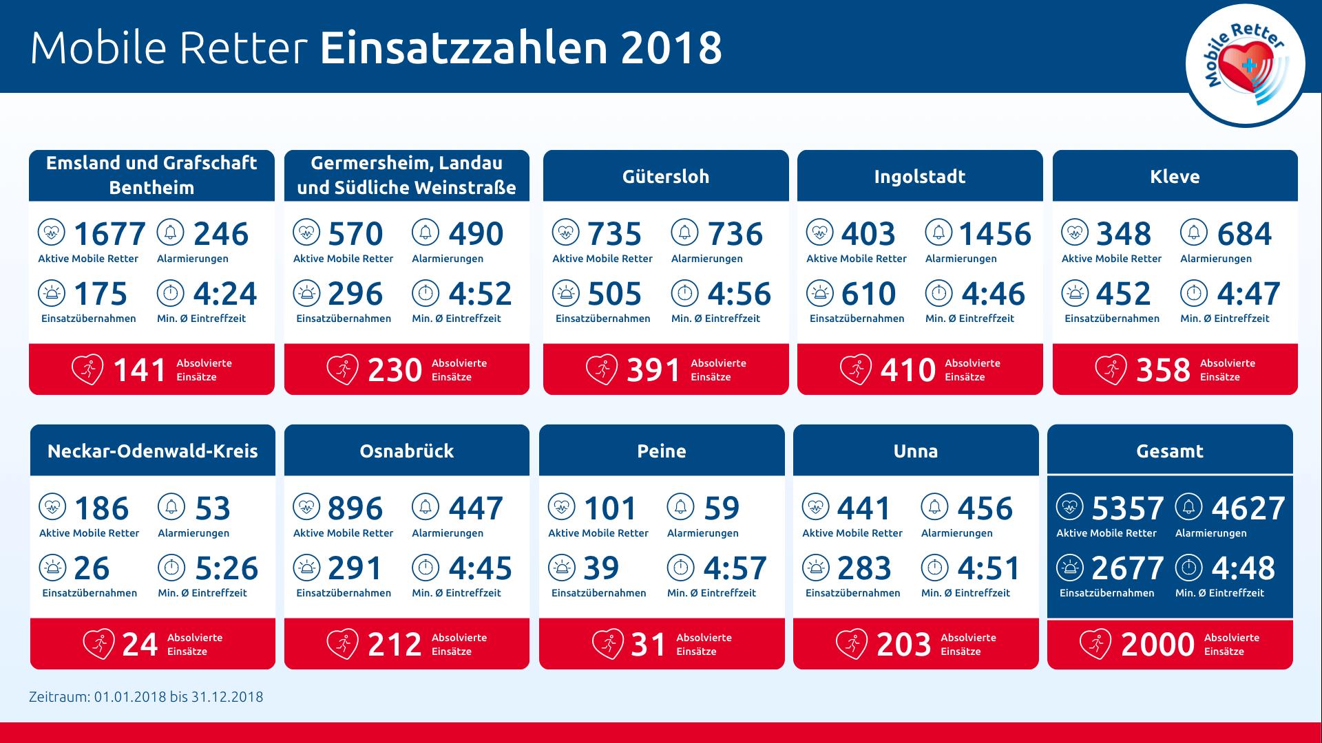 Mobile Retter Einsatzstatistik 2018