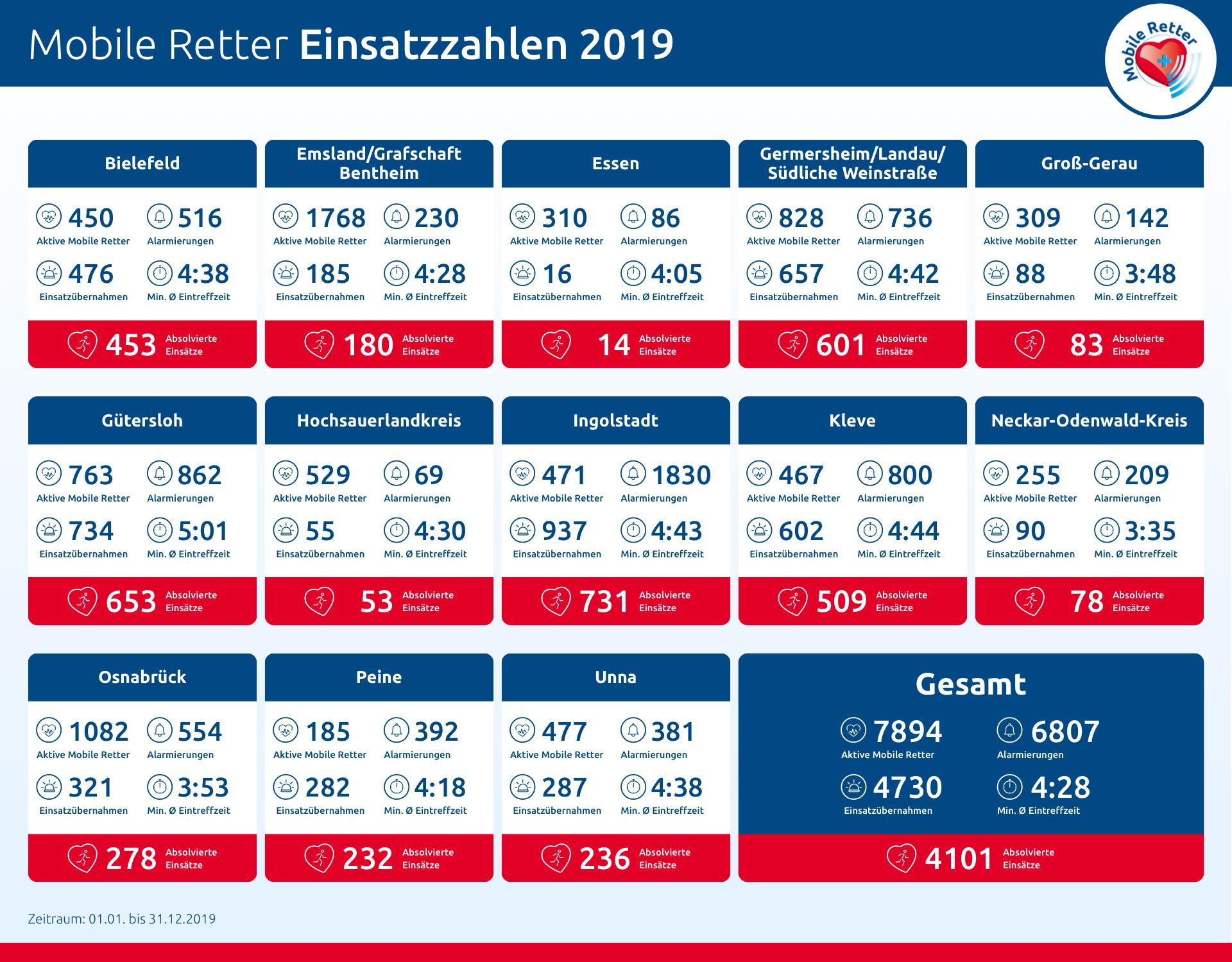 mobile-retter-einsatzstatistik-2019-regionen