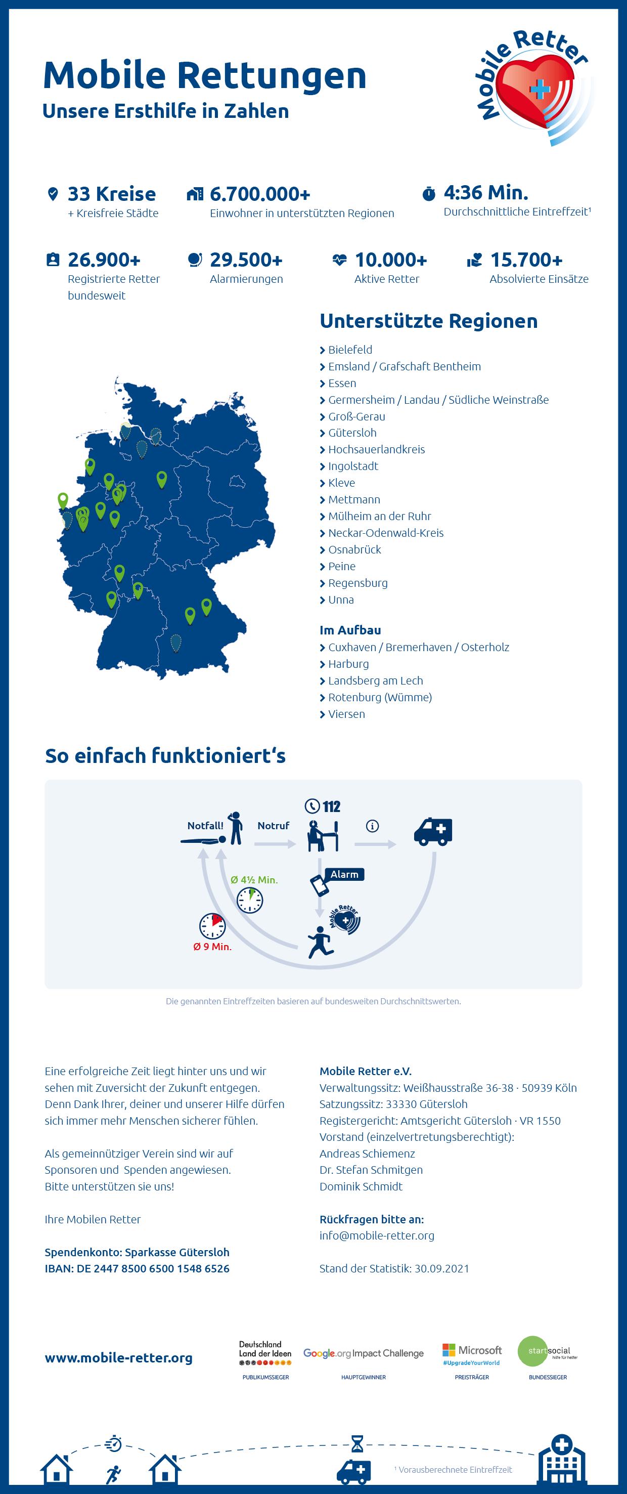 mobile-retter-infografik-2021-09-30